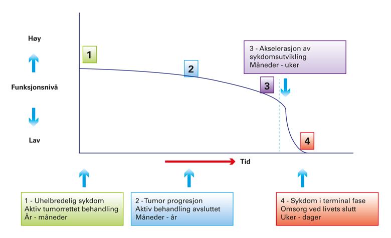 Figur 2. Forhold mellom pasientens funksjonsnivå og ulike stadier ved uhelbredelig sykdom.