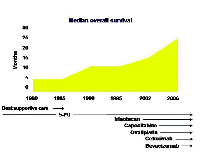 Overlevelse etter innføring av nye kjemoterapeutika