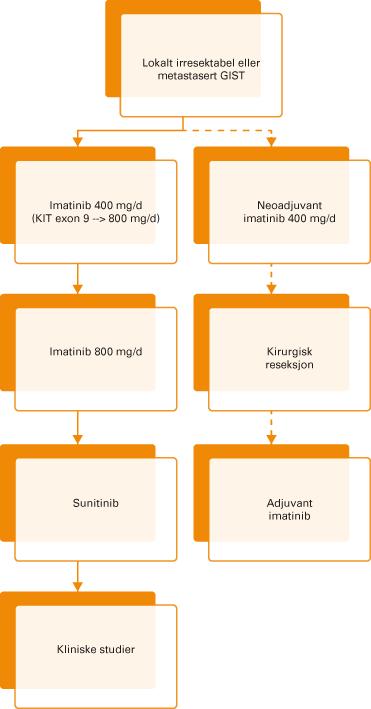 Figur 3. Behandling av utbredt GIST.