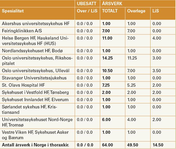 Fig. 1. Overlege og utdanningsstillinger i thoraxkirurgi i Norge (Basert på Databasen i Nasjonalt råd og personlig meddelelse fra Tom Glomsaker).