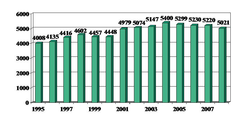 Fig. 1. Antall åpne og lukkede hjerteoperasjoner i Norge 1995-2008