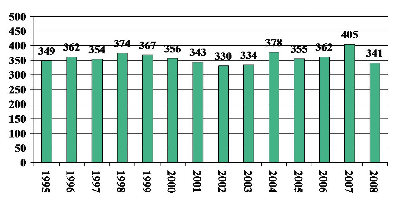 Fig. 4. Antall barnehjerteoperasjoner
