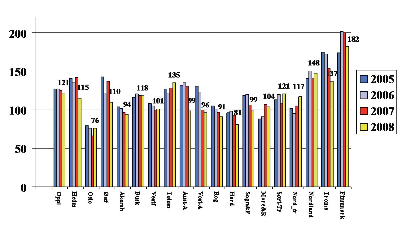 Fig. 7. Antall hjerteoperasjoner/100.000 innbyggere fordelt på fylke for årene 2005-2008