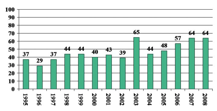 Fig. 6. Antall torakale transplantasjoner. I 2008 ble det utført 37 hjerte-tx, 25 lunge-tx og 2 hjerte-lunge-tx