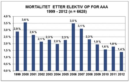 Figur 1: Sykehusmortalitet etter elektiv OP for AAA fra årsrapporten for 2012.