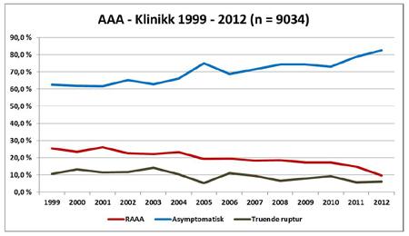Figur 3: Fallende andel RAAA i NORKAR sin årsrapport for 2012.