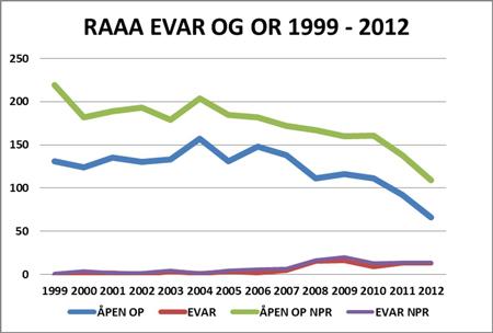 Figur 4: Fallende andel operasjoner for RAAA i NORKAR sin årsrapport for 2012.