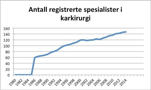 Figur 2. Utvikling av antall spesialister i karkirugi.