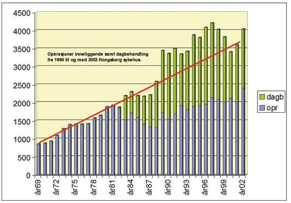 Figur 1. Antall operasjoner (all kirurgi) utført årlig fra 1969 tom 2002.