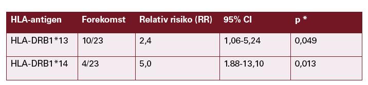 2 * p-verdien er ikke korrigert for antall DR-alleler undersøkt