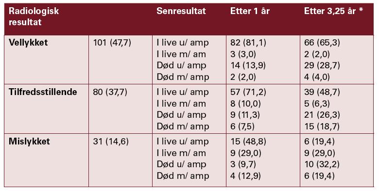 Tabell 1: Tidlig- og senresultater. Antall pasienter med andel i prosent i parentes. *Gjennomsnittlig observasjonstid 3,25 år