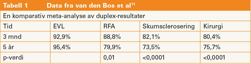 Tabell 1