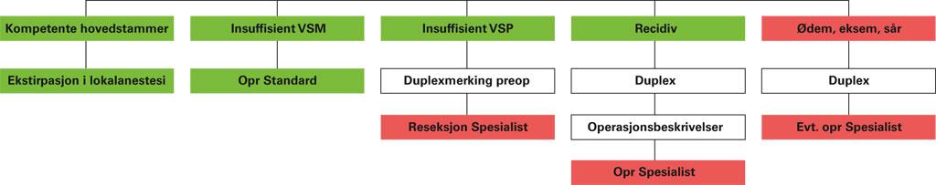 """Fig. 1. Skjema for klassifisering av venøs insuffisiens og """"sortering"""" til """"klassisk"""" behandling."""