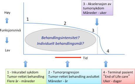 Figur 1. Ulike faser i et typisk sykdomsforløp med inkurabel kreft med betydning for valg av behandlingsintensitet og pasientens individuelt behandlingsmål. Gevinsten av kirurgiske intervensjoner må veies nøye opp mot mulige ulemper, og er som regel ikke aktuelle ved forventet levetid under 2 måneder (fase 3 og 4).