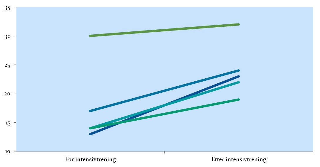 OSATS score: Tydelig kvalitativ forbedring i operasjonsferdigheter. Gjennomsnittlig OSATS-score forbedring på 6,4 poeng (p=0.009).