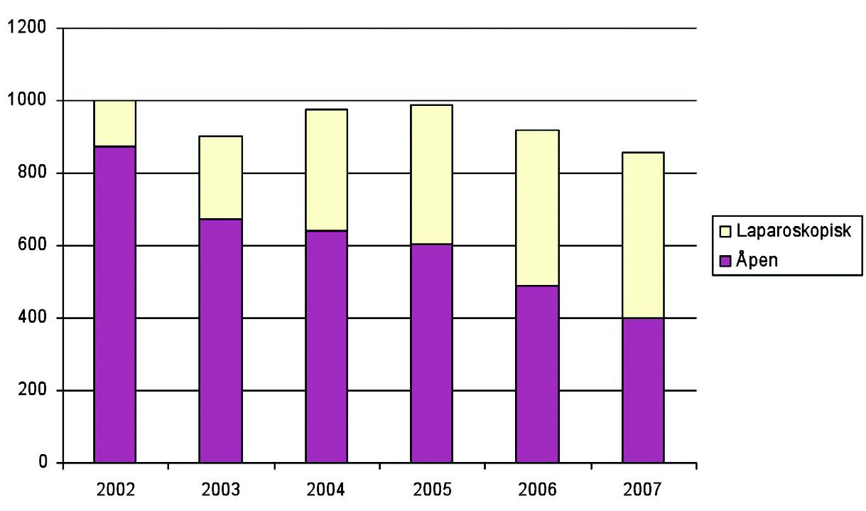 Figur 1. Totalt antall laparoskopisk kirurgi sammenlignet med tilsvarende åpen kirurgi