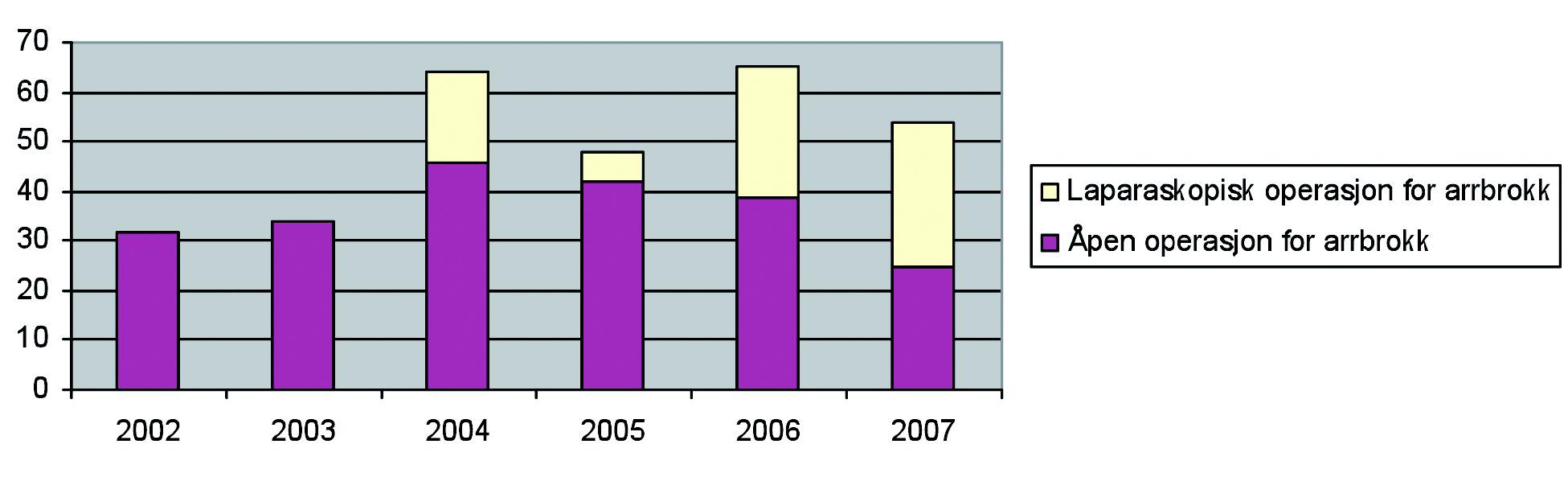 Fig 10. Antall laparoskopisk operasjon for arrbrokk sammenlignet med åpen teknikk