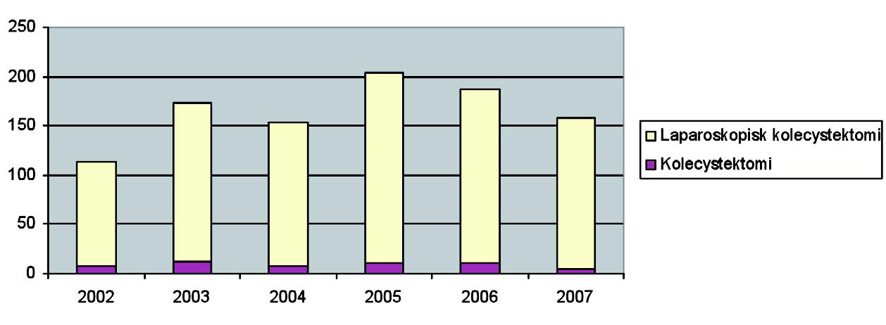Figur 2. Antall laparoskopisk cholecystektomi sammenlignet med åpen operasjon