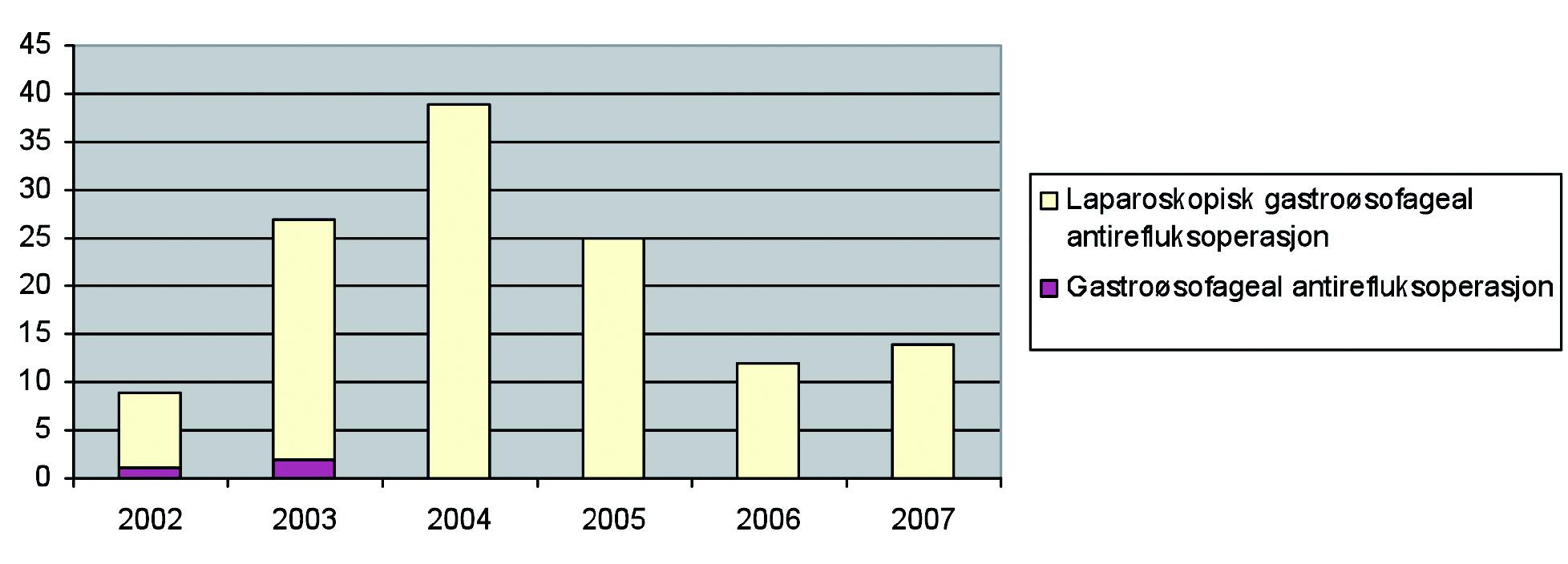 Figur 3. Antall laparoskopiske og åpne gastroøsofageale antirefluksoperasjoner
