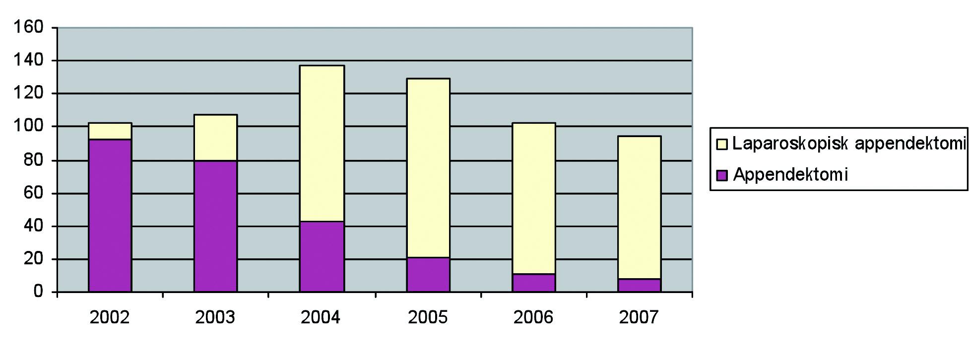 Figur 4. Antall laparoskopisk appendektomi sammelignet med åpen operasjon