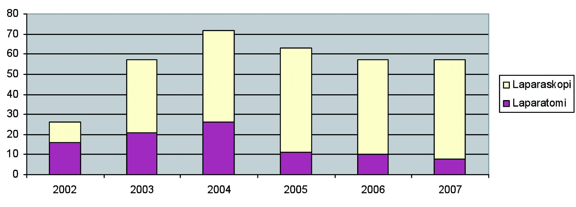 Figur 5. Antall laparoskopiske inngrep utført på vakt sammenlignet med åpen kirurgi