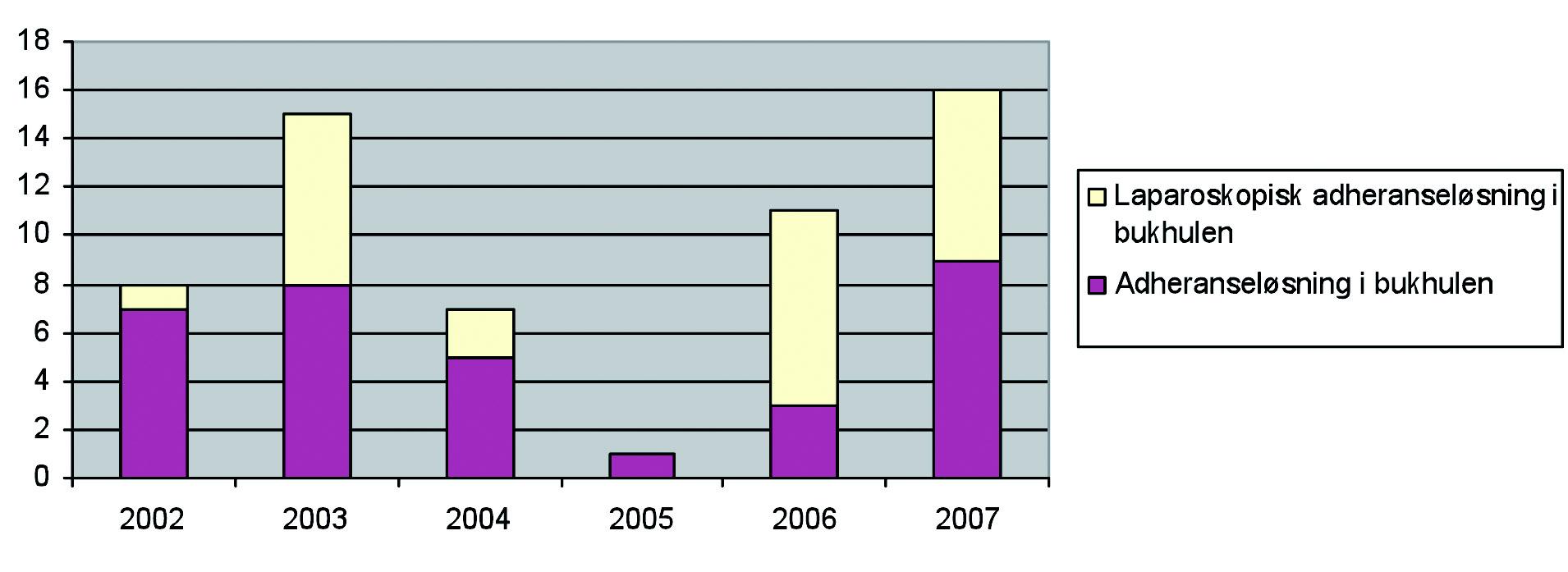 Figur 6. Antall laparoskopisk adheranseløsning utført på vakt sammenlignet med åpen kirurgi