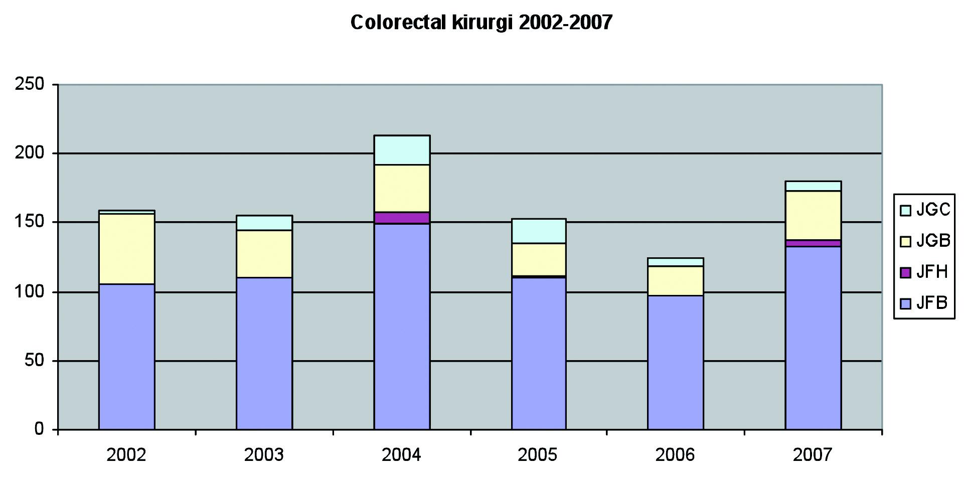 Figur 7. Total antall colorektal kirurgi benign-malign og laparoskopisk-åpen