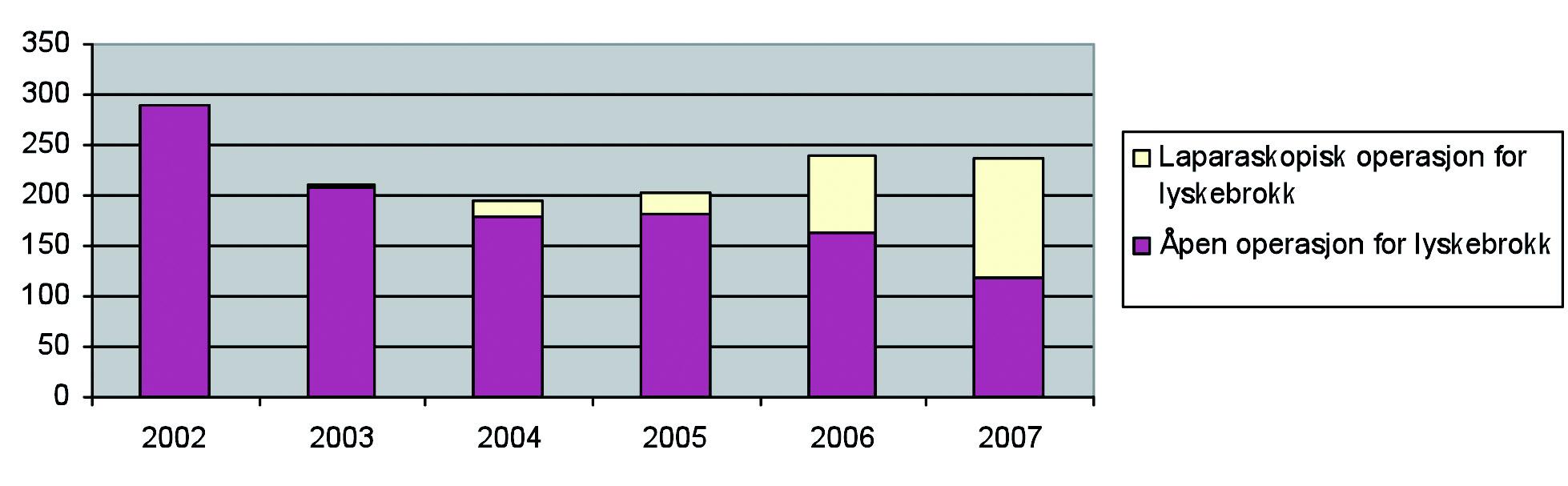 Figur 9. Antall laparoskopisk operasjon for lyskebrokk