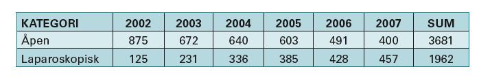 Tabell 1. Antall laparoskopiske inngrep sammenlignet med tilsvarende åpen kirurgi