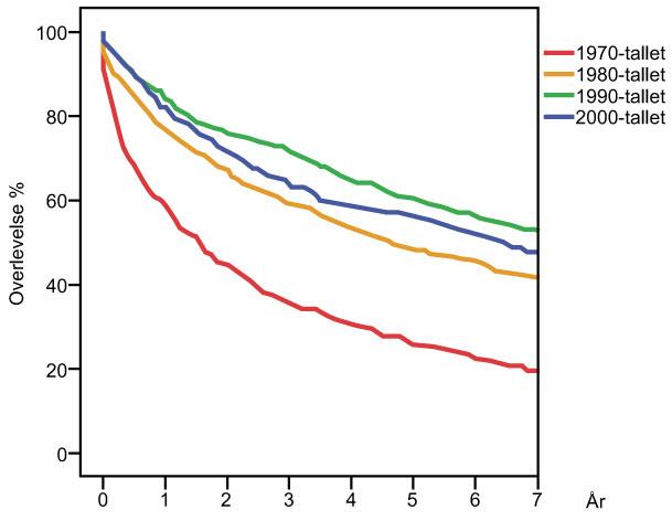 Figur 2. Data fra det norske Kreftregisteret hos voksne: Overlevelse etter å ha fått diagnosen lavgradig gliom (WHO grad II gliom) bedret seg fra 1970-tallet frem til 1990-tallet, men falt på 2000-tallet. Insidensen har økt samtidig, trolig grunnet bedre diagnostikk og økende andel som får diagnosen histopatologisk bekreftet.