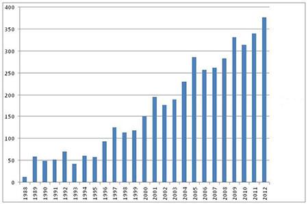 Figur 2. Fra 1996 har antallet behandlede pasienter vært stigende. I 1996 begynte vi å anvende MR- undersøkelser og et nytt og enklere doseplansystem i forbindelse med behandlingen. Dette førte til at det var lettere å framstille eksempelvis svulster med større nøyaktighet og i flere plan. Dette har igjen ført til at flere svulster kunne behandles. I de senere årene er det først og fremst en økende henvisningsmengde som har resultert i at antall behandlede pasienter stiger.