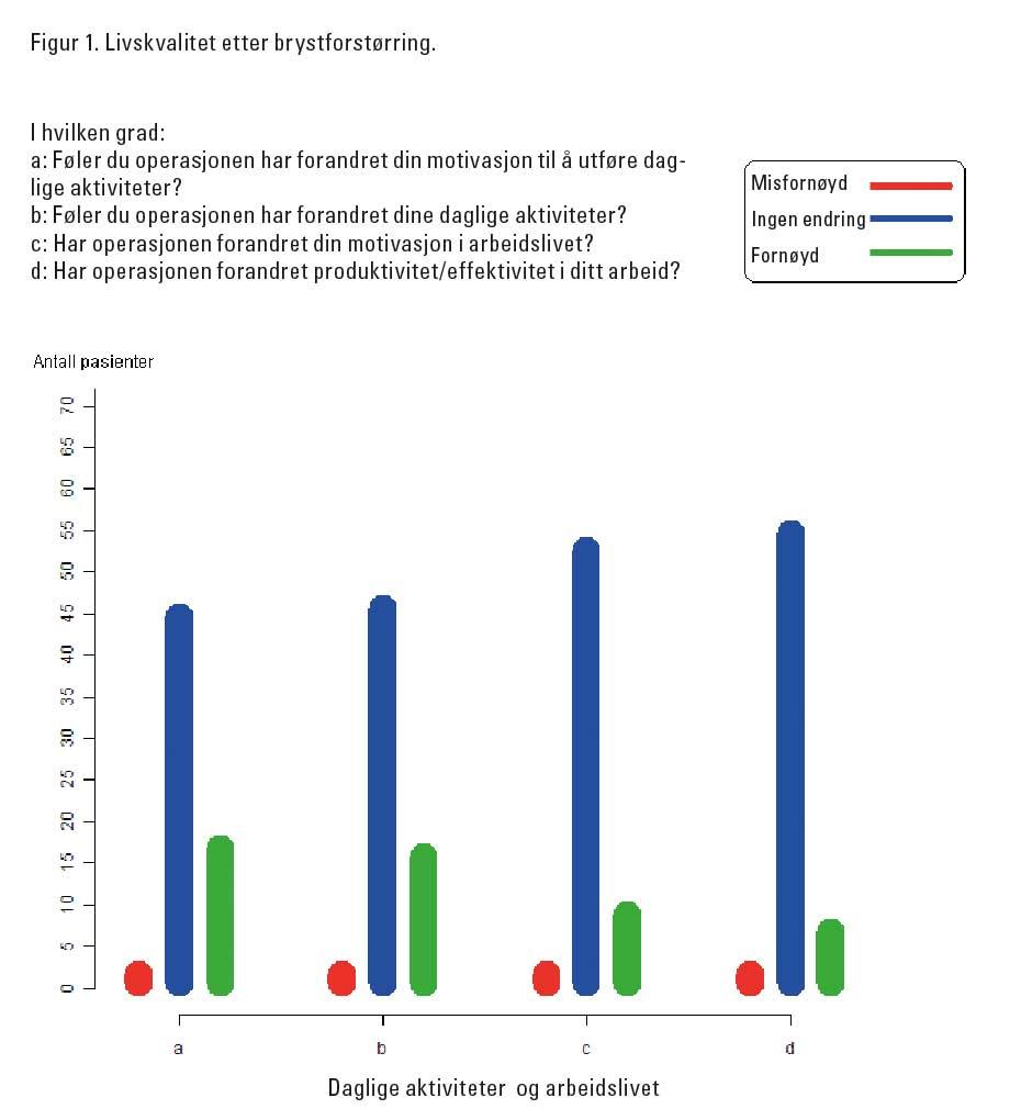 Figur 1. Livskvalitet etter brystforstørring.