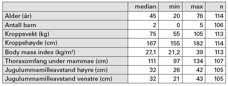 Tabell 1. Demografiske data: n= antall, min = minste verdi, max = største verdi