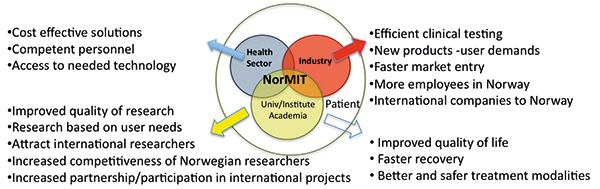 Figur 5: NorMIT er en forskningsinfrastruktur som skal fremme bedre pasientbehandling, forskning, innovasjon og kompetanseutvikling av helsepersonell til det beste for pasient, helsevesen, industri og akademia.
