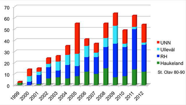 Figur 3. TEVAR i Norge 1999 - tom sept 2012.