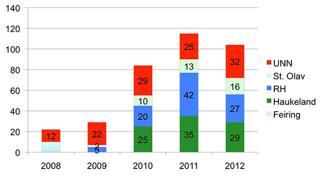 Figur 4. TAVI Norge 2008 - tom sept 2012.