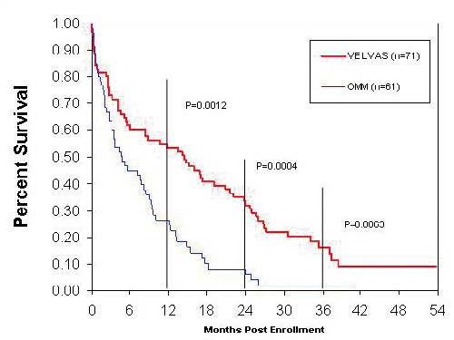 Figur 7. Overlevelsesdata fra Rematch studien. Optimal medisinsk behandling med blått, implantert pumpe (HeartMate I) med rødt.