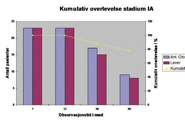 Figur 4. Kumulativ overlevelse etter VATS lobektomi ved stadium 1A.