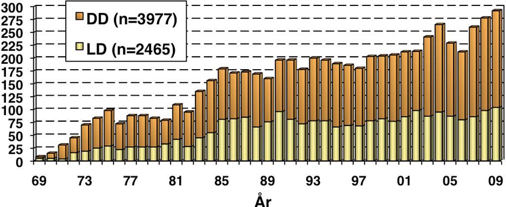 Figur 1. Nyretransplantasjoner ved Rikshospitalet i perioden 1.1.1969 – 31.12.2009 (n = 6442). DD angir organer transplantert fra avdød giver, mens LD angir organer transplantert fra levende giver.