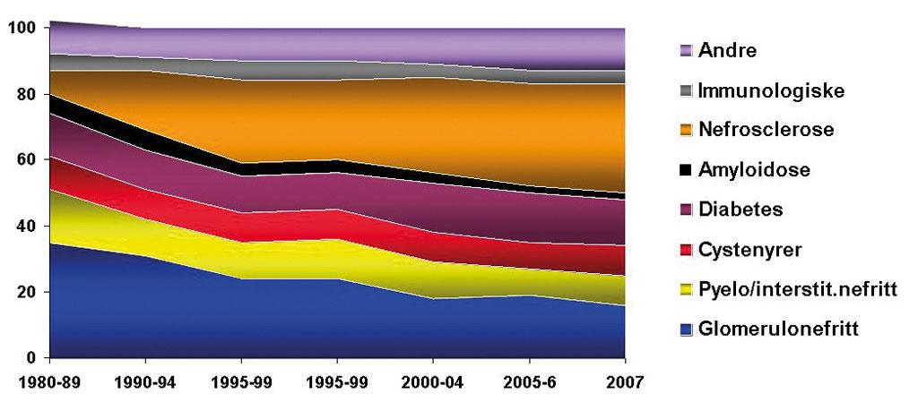 Figur 2. Årsaker til behandlingstrengende uremi i perioden 1980 – 2007.