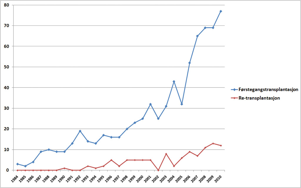 Figur 1. Antall levertransplantasjoner utført ved Rikshospitalet i perioden 1984–2010. En retransplantasjon utføres der dette er mulig og nyttig for pasienter hvor en tidligere transplantert lever mister sin funksjon. Data fra Nordisk Levertransplantasjonsregister (NLTR).