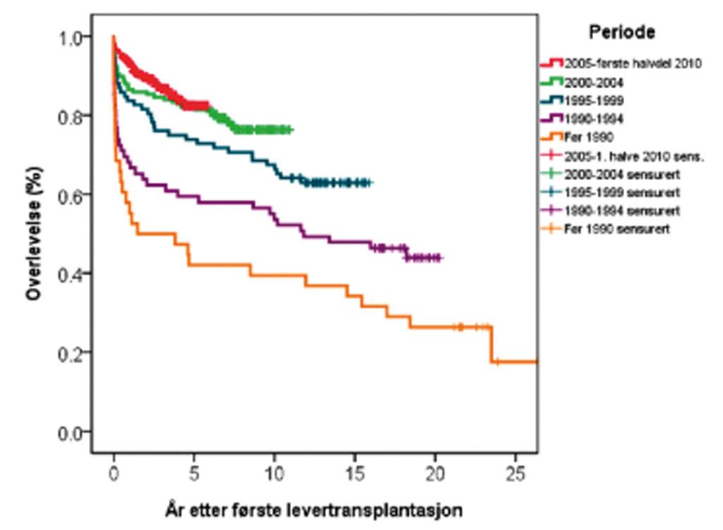 Fig 3. Pasientoverlevelse etter lever- transplantasjon (5 tidsepoker).
