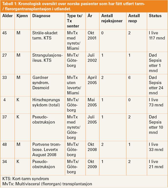 Tabell 1: Kronologisk oversikt over norske pasienter som har fått utført tarm-/ flerorgantransplantasjon i utlandet.