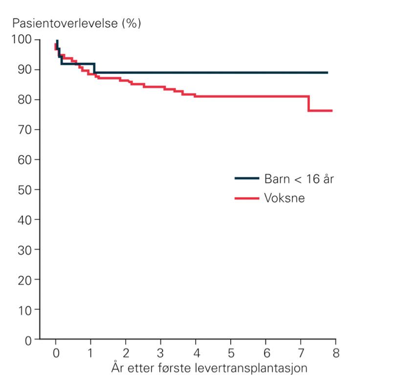 Figur 2. Pasientoverlevelse etter levertransplantasjon hos barn <16 år, sammenlignet med for voksne. Hentet fra Scholz et al, TDNLF 2009.