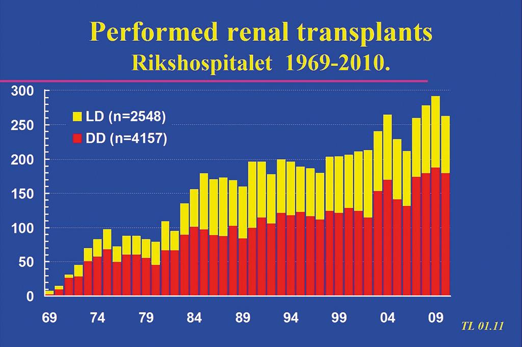 Figur 1. Nyretransplantasjoner utført ved Rikshospitalet fordelt på levende giver (LD) og avdød giver (DD). Data fra Norsk Nefrologiregister ved Torbjørn Leivestad.