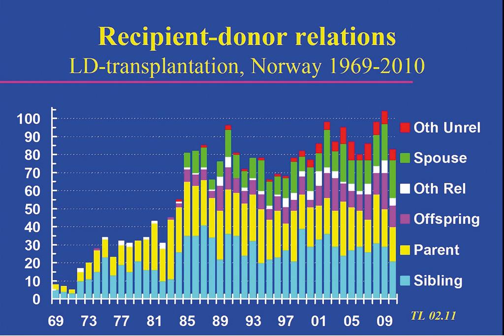 Figur 2 . Transplantasjoner med levende giver fordelt på søsken, foreldre, barn, andre slektninger, ektefelle og andre ubeslektede. Data fra Norsk Nefrologiregister ved Torbjørn Leivestad.