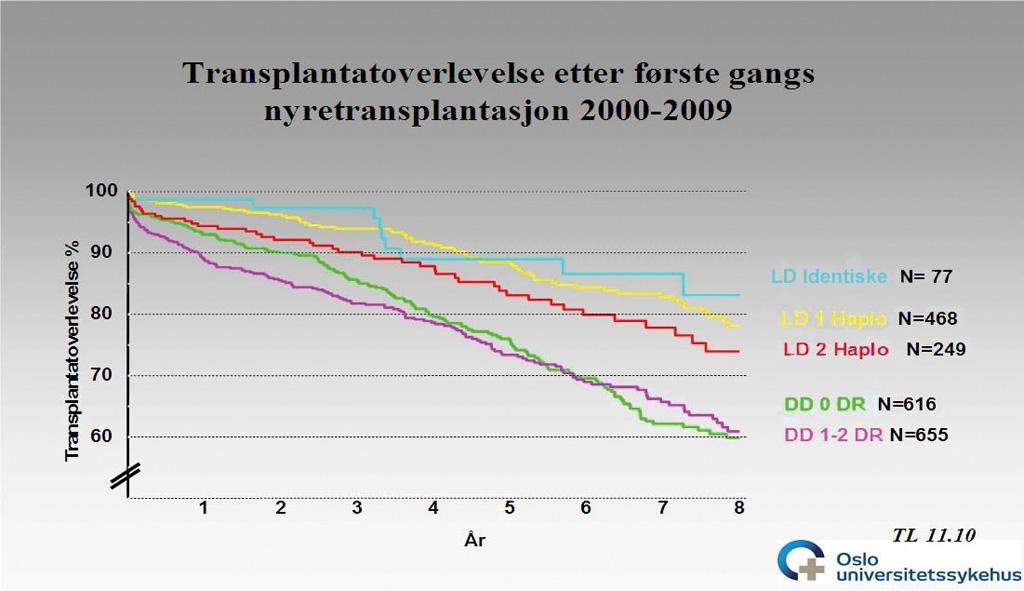 Figur 3. Transplantatoverlevelse etter første gangs nyretransplantasjon i perioden 2000-2009 fordelt på givertype og vevstypeuforlik. LD søsken - HLA identiske søsken, LD 1 haplotype - living donor med 1 HLA haplotype ulikhet, LD 2 haplotype - living donor med 2 HLA haplotyper ulikhet, DD 0 DR - avdød giver og ingen ulikheter for HLA-DR, DD 1-2 DR - avdød giver med 1 eller 2 ulikheter for HLA-DR. Data fra Norsk Nefrologiregister ved Torbjørn Leivestad.