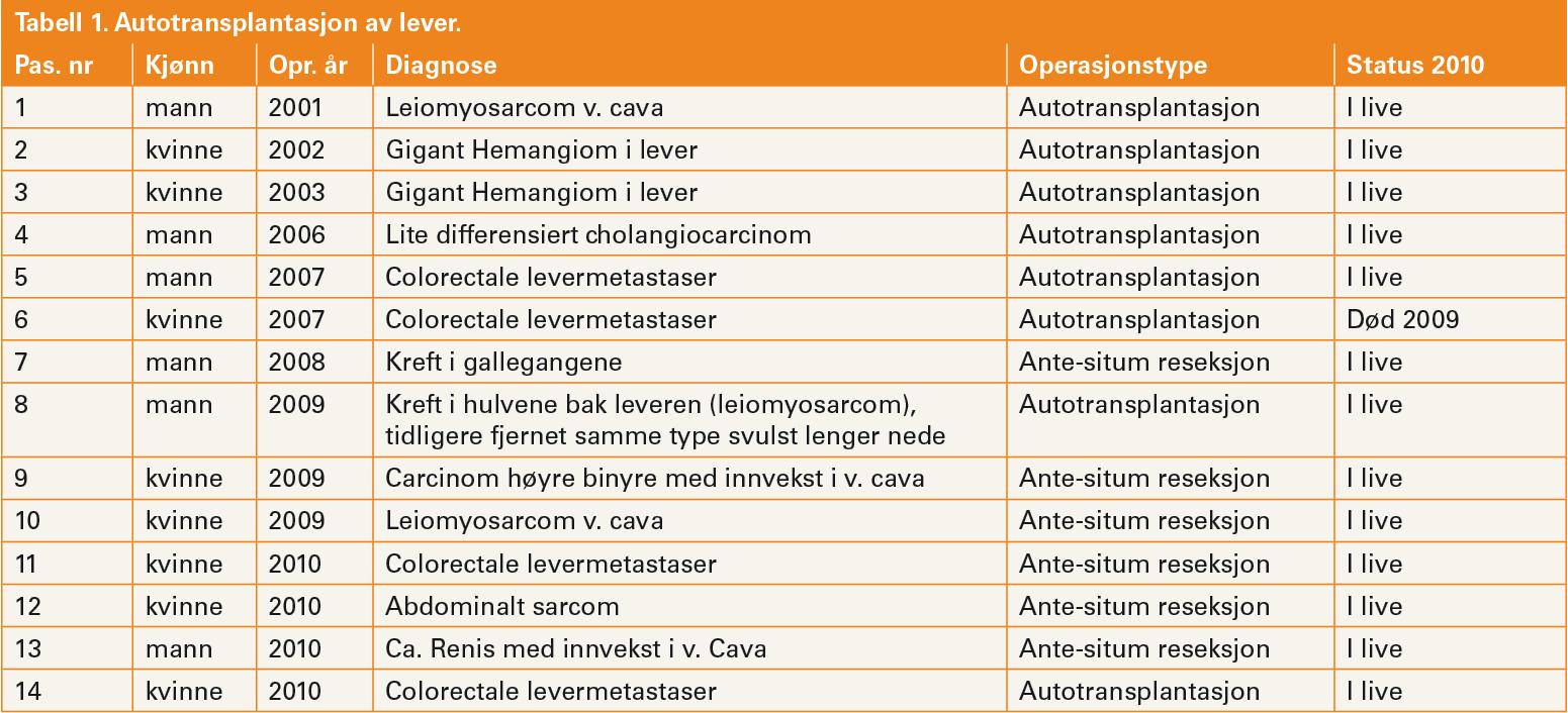 Tabell 1. Autotransplantasjon av lever.
