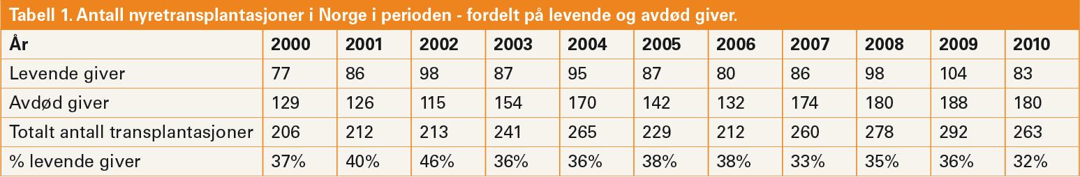 Tabell 1. Antall nyretransplantasjoner i Norge i perioden - fordelt på levende og avdød giver.