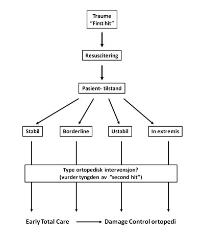 Figur 2. Diagram med protokoll for behandling (ETC eller DCO) av alvorlige brudd hos multitraumepasienter. Hos borderline- pasienten kan overgang fra ETC til DCO bli nødvendig når som helst under prodyrene. Modifisert etter Giannoudis (1).